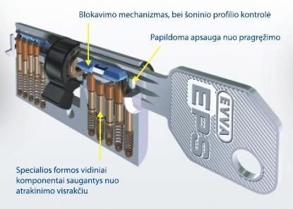 EVVA EPS - Extended Profile System spyna su cilindro apdaila